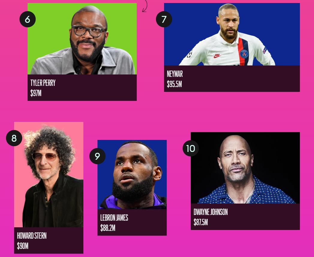 Forbes назвал ТОП-100 самых высокооплачиваемых знаменитостей 2020 года - фото №2