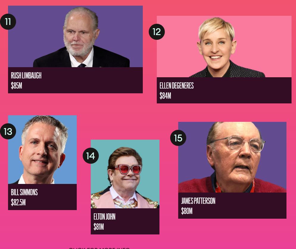Forbes назвал ТОП-100 самых высокооплачиваемых знаменитостей 2020 года - фото №3