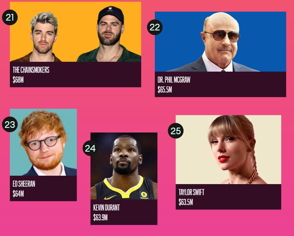 Forbes назвал ТОП-100 самых высокооплачиваемых знаменитостей 2020 года - фото №5