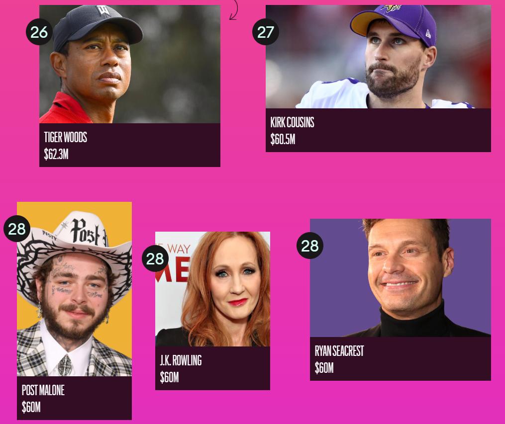 Forbes назвал ТОП-100 самых высокооплачиваемых знаменитостей 2020 года - фото №6
