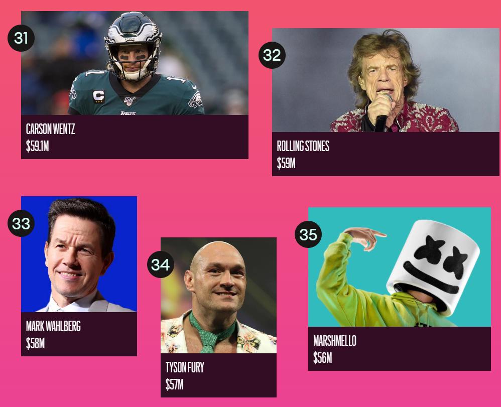 Forbes назвал ТОП-100 самых высокооплачиваемых знаменитостей 2020 года - фото №7