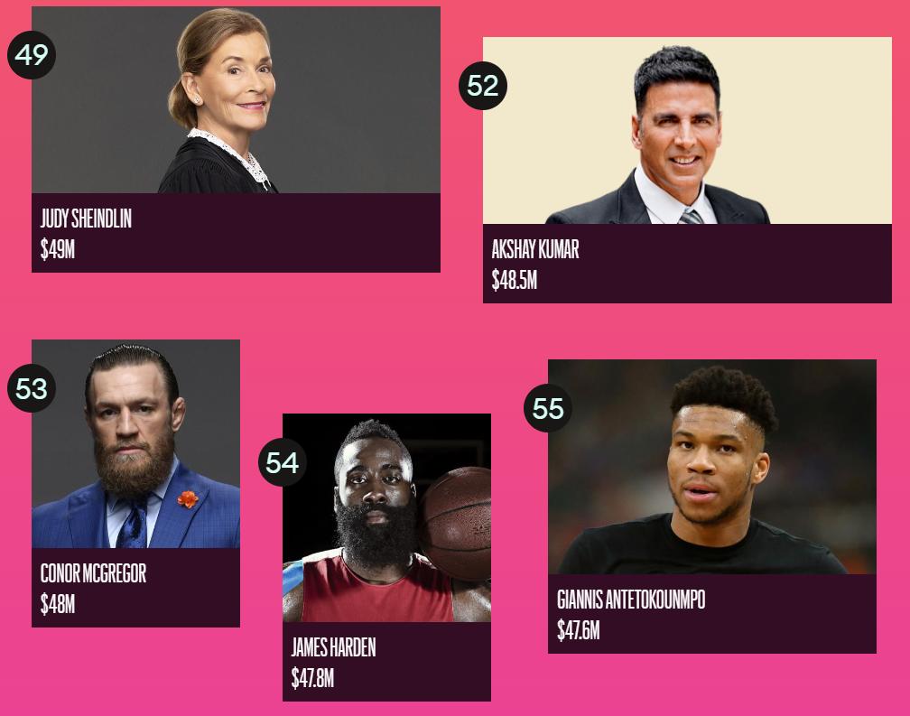 Forbes назвал ТОП-100 самых высокооплачиваемых знаменитостей 2020 года - фото №11