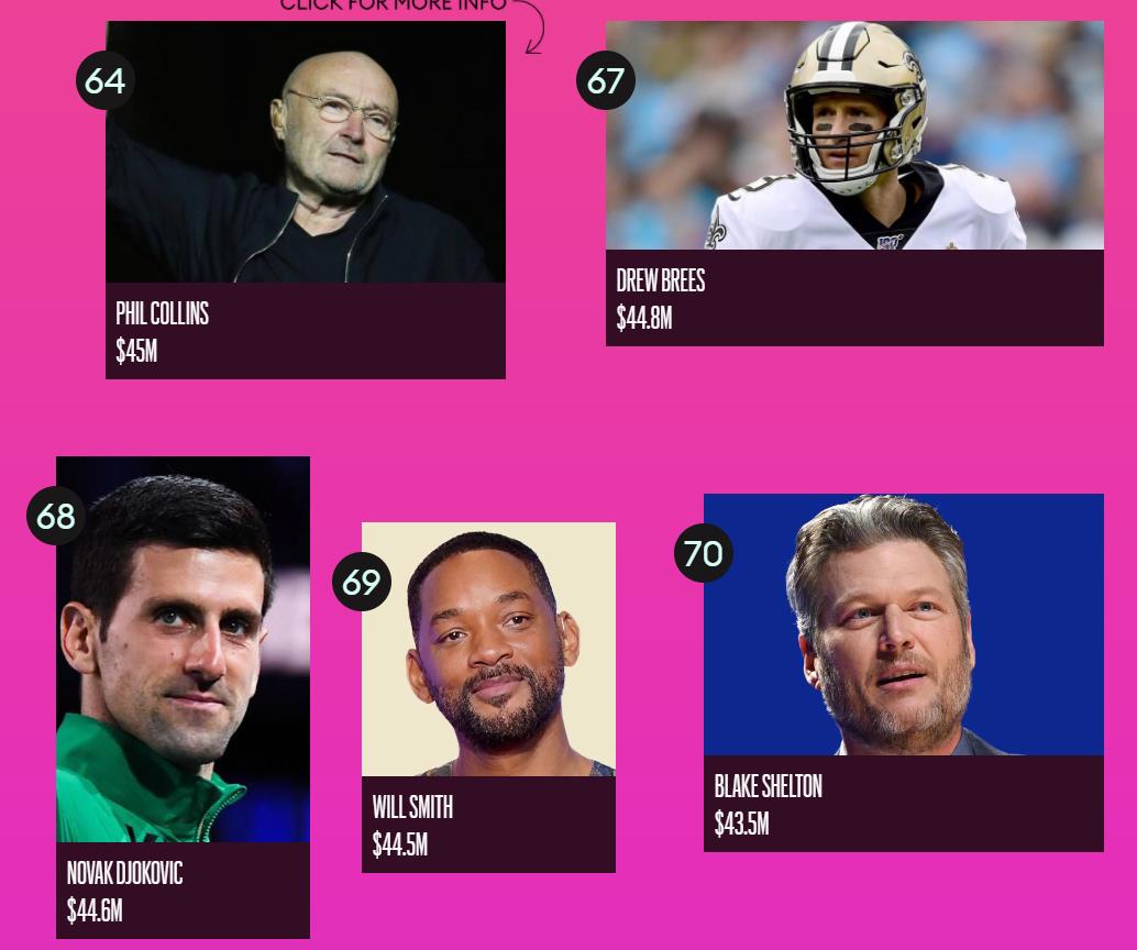 Forbes назвал ТОП-100 самых высокооплачиваемых знаменитостей 2020 года - фото №14