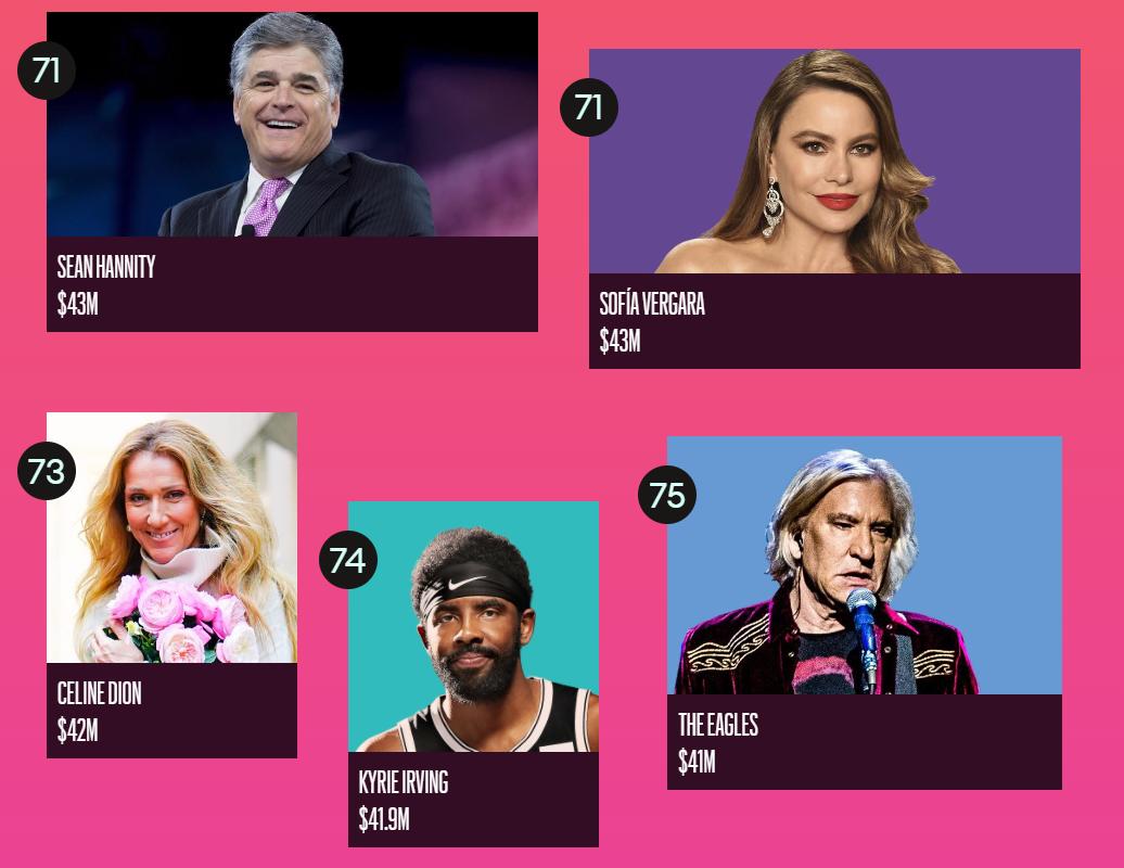 Forbes назвал ТОП-100 самых высокооплачиваемых знаменитостей 2020 года - фото №15
