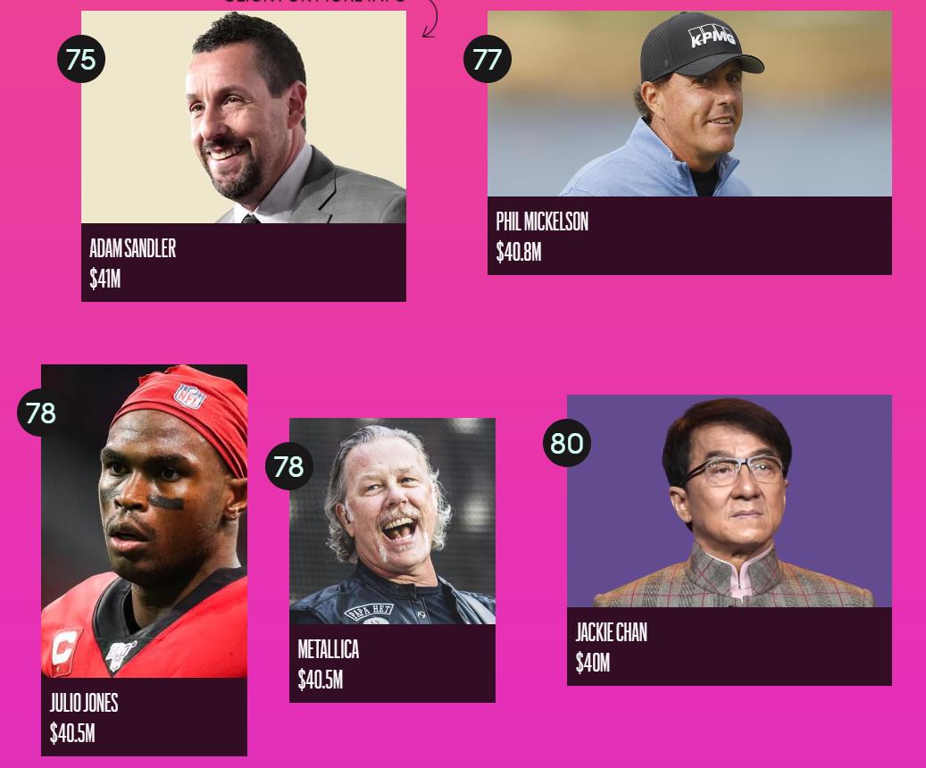 Forbes назвал ТОП-100 самых высокооплачиваемых знаменитостей 2020 года - фото №16