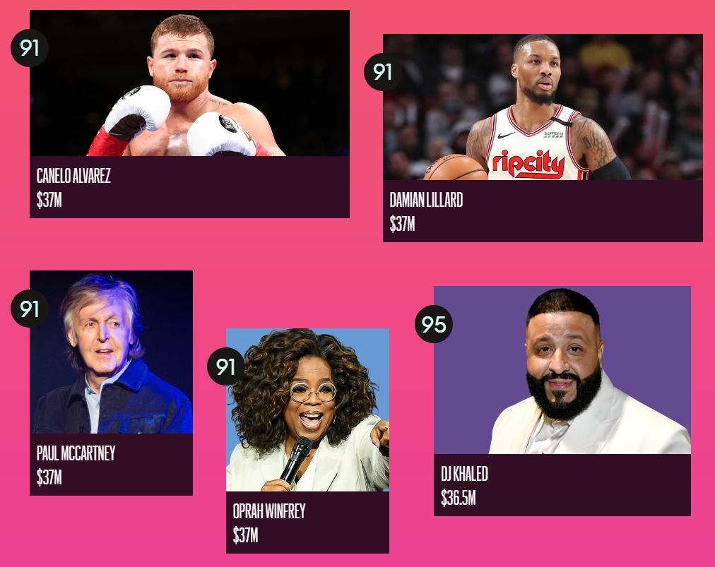 Forbes назвал ТОП-100 самых высокооплачиваемых знаменитостей 2020 года - фото №19