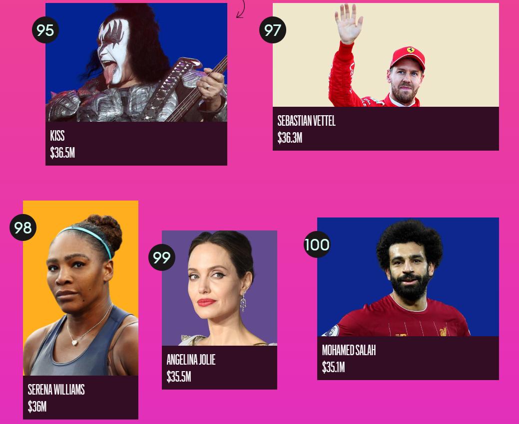 Forbes назвал ТОП-100 самых высокооплачиваемых знаменитостей 2020 года - фото №20
