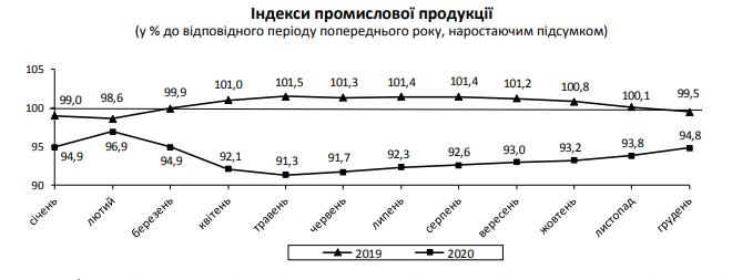 Госстат подвел итоги-2020: на сколько в Украине упало промышленное производство