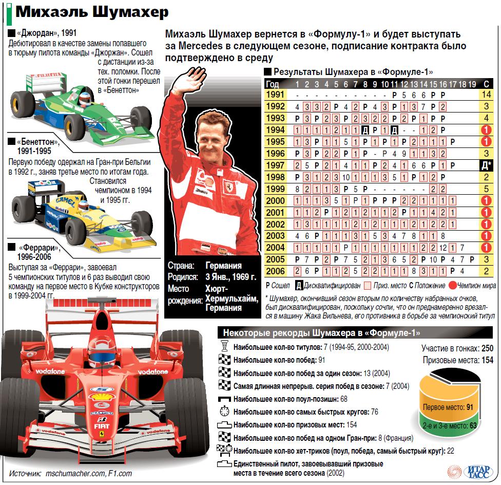 Рекорды Шумахера в Формуле-1