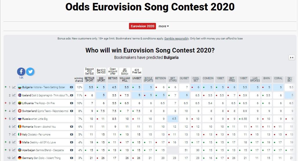 Мнение букмекеров о евровидении 2012
