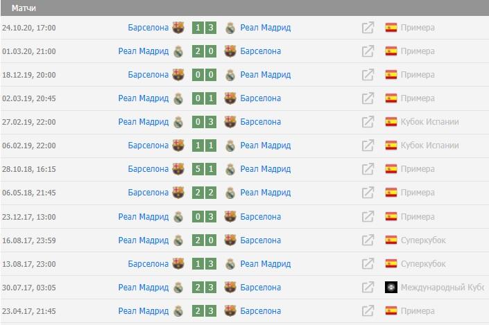 Класико Реал – Барселона. Где и когда смотреть самый ожидаемый матч в мире