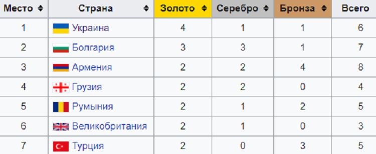 Украина – самая сильная! Медальный зачет чемпионата Европы по тяжелой атлетике в Москве