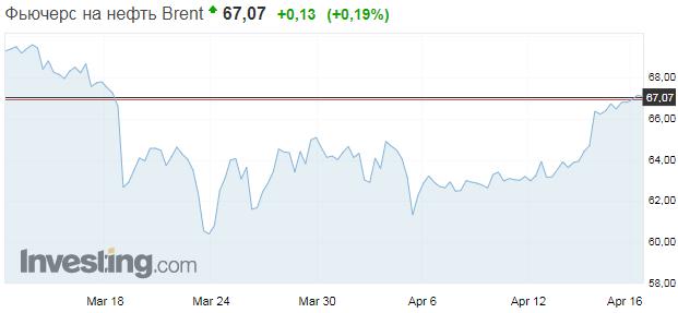 Цены на нефть взлетели до максимума за месяц