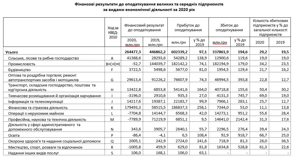 Прибыль украинского бизнеса за год упала в 1,7 раза. Сколько компаний стали убыточными?