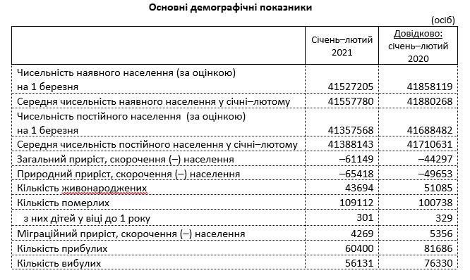 В Украине резко возросла смертность. Госстат обнародовал цифры