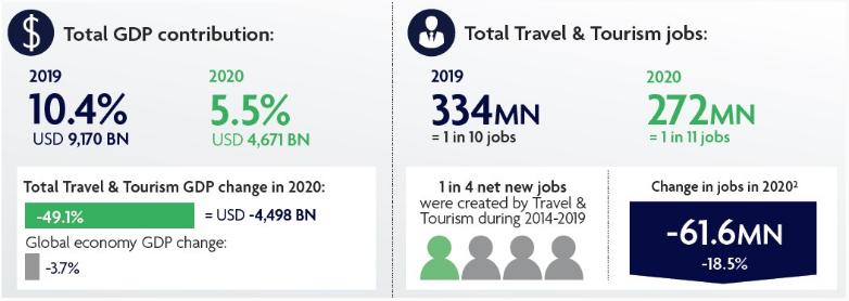 Пандемия едва не убила мировой туризм: в 2020-м объемы упали в два раза