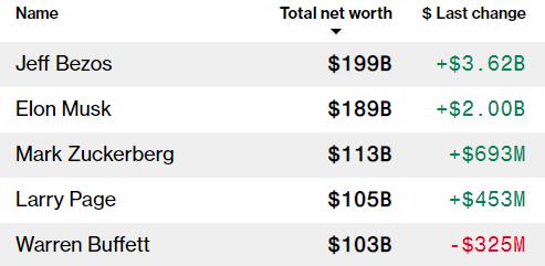 Tesla вышла на рекордную прибыль – Маск стал еще богаче