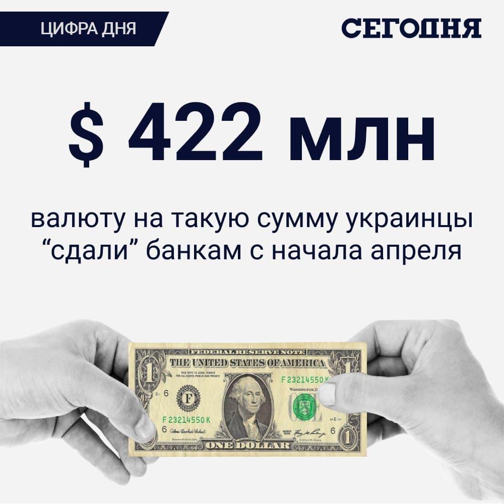 Цифра дня. Украинцы за месяц продали банкам рекордную за 4 года сумму валюты