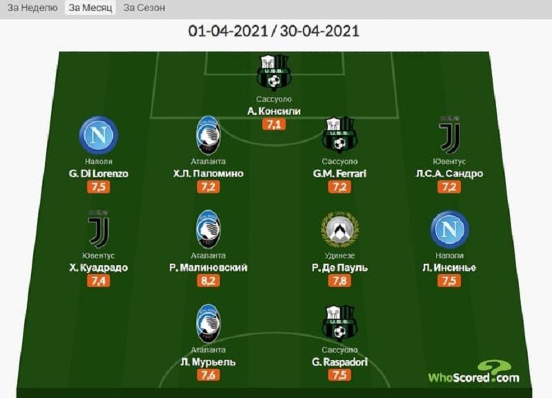 Малиновский – лучший футболист чемпионата Италии
