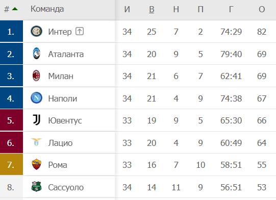 У Малиновского еще один голевой пас. А вот пенальти ему пробить не дали – и зря!
