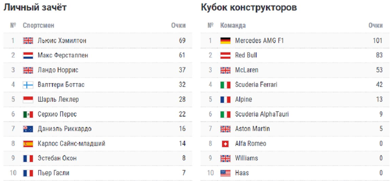 Хэмилтон напился с горла, выиграв с шикарными обгонами Гран-при Португалии