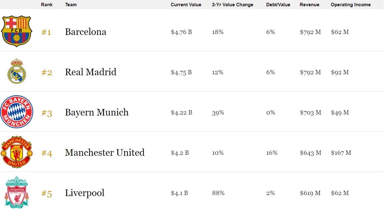 Вот почему хотели создать Суперлигу: в тройке самых дорогих клубов нет европейцев
